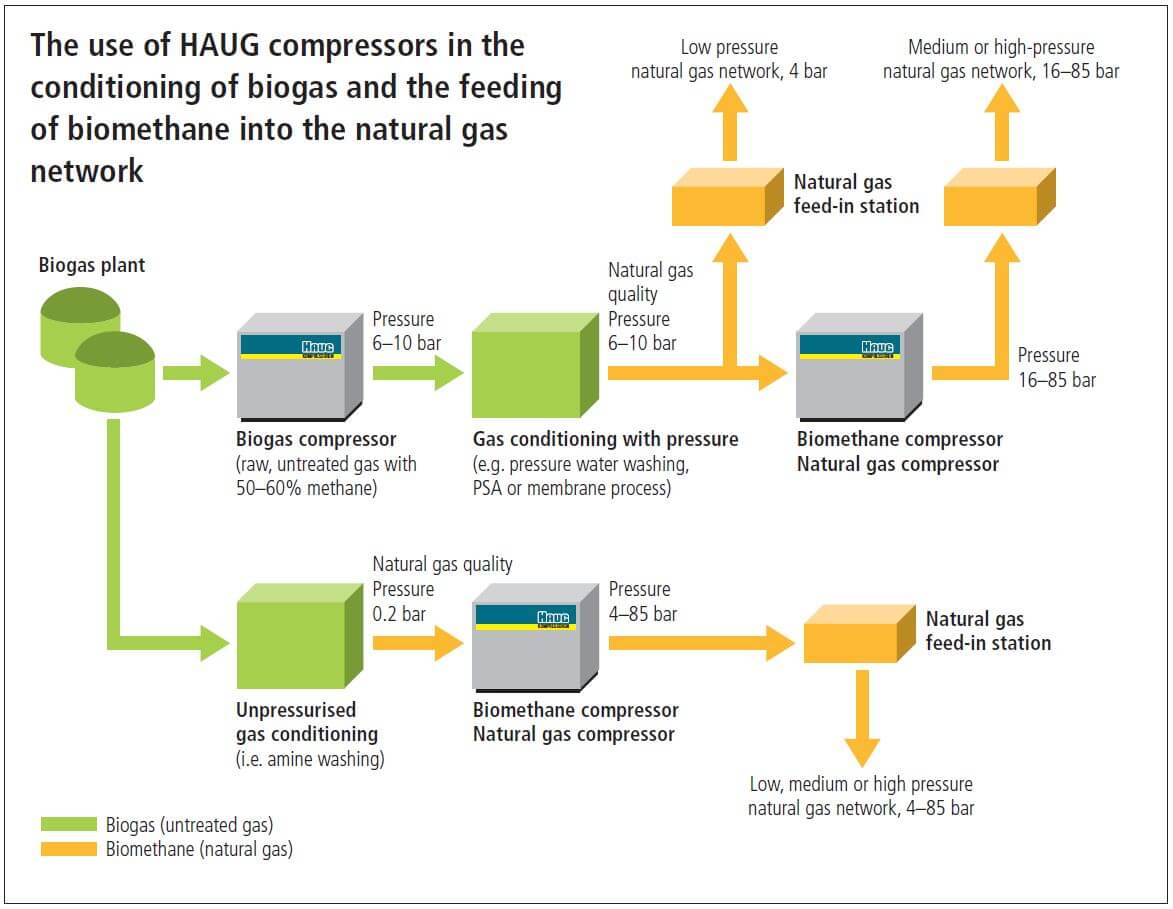 HAUG compressors in the conditioning of biogas